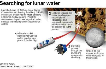 proses NASA meledakkan bulan
